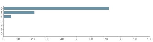 Chart?cht=bhs&chs=500x140&chbh=10&chco=6f92a3&chxt=x,y&chd=t:72,21,5,0,0,0,0&chm=t+72%,333333,0,0,10 t+21%,333333,0,1,10 t+5%,333333,0,2,10 t+0%,333333,0,3,10 t+0%,333333,0,4,10 t+0%,333333,0,5,10 t+0%,333333,0,6,10&chxl=1: other indian hawaiian asian hispanic black white